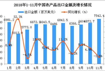 2018年11月中国农产品出口金额为7542.4百万美元 同比下降3.5%