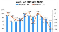 2018年11月中国大豆进口量为538.4万吨 同比下降38%(图)