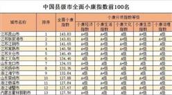 2018中國縣級市全面小康指數前100榜單發布:江蘇霸占榜單前五(附榜單)