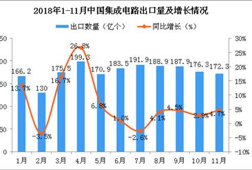2018年11月中国集成电路出口量为172.3亿个 同比增长4.7%