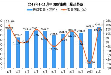 2018年11月中国原油进口量为4287.2万吨 同比增长15.7%