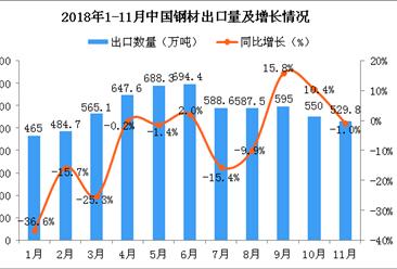 2018年11月中国钢材出口量为529.8万吨 同比下降1%