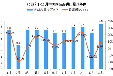 2018年11月中国医药品进口量同比增长9%(图)