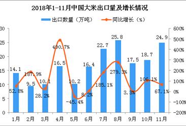 2018年11月中国大米出口量为24.9万吨 同比增长67.1%