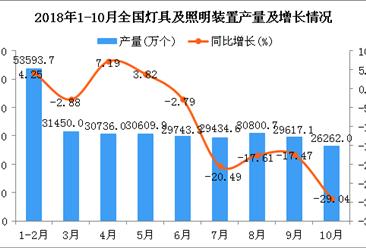 2018年1-10月全国灯具及照明装置产量同比下降7.06%