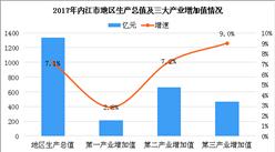 四川内江市产业结构情况及产业转移分析(附产业转移目录)
