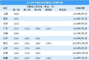 2018年全国各省市最低工资排行榜:四川广西上调幅度最大(附榜单)