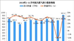 2018年11月中国天然气进口量为915.4万吨 同比增长39.8%