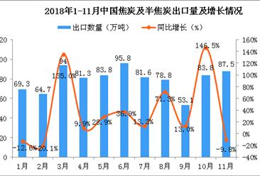 2018年11月中国焦炭及半焦炭出口量同比下降9.8%