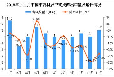 2018年11月中国中药材及中式成药出口量为1.2万吨 同比下降23.2%