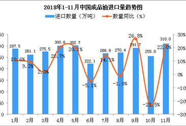 2018年11月中国成品油进口量为310万吨 同比增长22%
