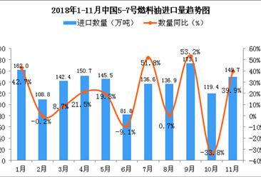 2018年11月中国5-7号燃料油进口量为149.7万吨 同比增长39.9%