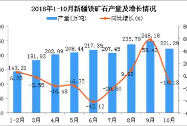 2018年1-10月新疆铁矿石产量及增长情况分析