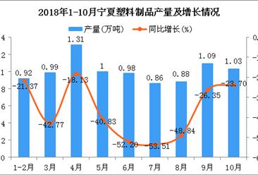 2018年1-10月宁夏塑料制品产量同比下降38.11%