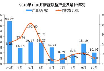 2018年1-10月新疆原盐产量及增长情况分析