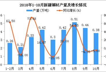 2018年1-10月新疆铜材产量及增长情况分析