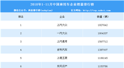 2018年1-11月中国乘用车企业销量排行榜(TOP15)