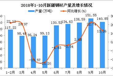 2018年1-10月新疆钢材产量为1107.21万吨 同比增长1.98%