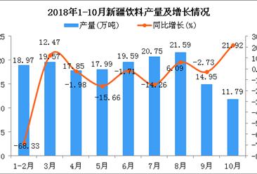 2018年1-10月新疆饮料产量为163.05万吨 同比下降20.99%