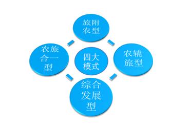 共享经济时代下共享农庄应运而生 共享农庄四大发展模式分析(图)