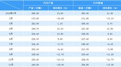 2018年1-11月中国汽车产销情况分析(附图表)