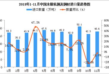 2018年11月中国未锻轧铜及铜材进口量为45.6万吨 同比下降3%