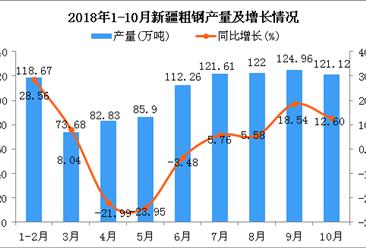 2018年1-10月新疆粗钢产量及增长情况分析(图)