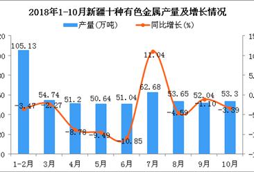2018年1-10月新疆十种有色金属产量同比下降3.66%