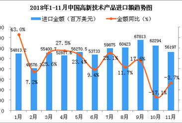 2018年1-11月中国高新技术产品进口金额增长情况分析(图)