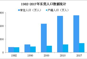 改革開放以來東莞人口變動情況分析:經濟轉型常住人口增速放緩(圖)