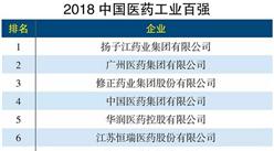 2018年中国医药工业百强榜单出炉:扬子江药业集团位列榜首(附榜单)