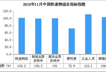 2018年11月中国快递物流指数102.2%:比上月回升1.3个百分点(附分析)