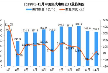 2018年11月中国集成电路进口量为333.2亿个 同比增长1.8%