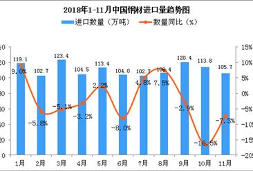 2018年11月中国钢材进口量为105.7万吨 同比下降7.3%