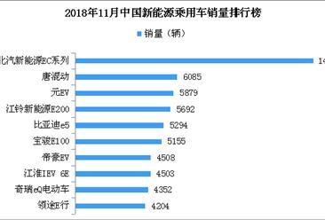 2018年11月新能源汽车销量排名:北汽EC系列第一 销量下滑28.8%(附榜单)