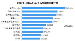 2018年11月Android手机性能排行榜
