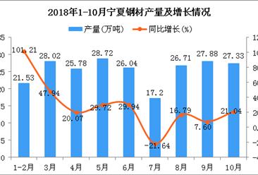 2018年1-10月宁夏钢材产量及增长情况分析(图)