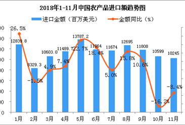 2018年1-11月中国农产品进口金额增长情况分析