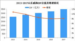 2018年山东威海产业转移分析:将优先承接哪些产业?(图)