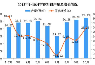 2018年1-10月宁夏粗钢产量为207.66万吨 同比增长6.23%