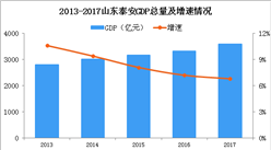 2018年山东泰安产业转移分析:泰安优先发展电子信息等5大产业(图)