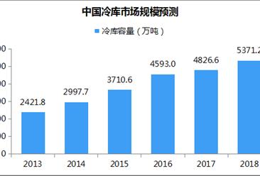 中国冷库市场规模预测:2018年冷库容量将超5300万吨(附图表)