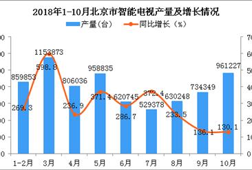 2018年1-10月北京市智能电视产量及增长情况分析