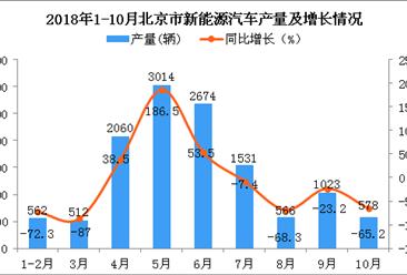2018年1-10月北京市新能源汽车产量及增长情况分析(图)