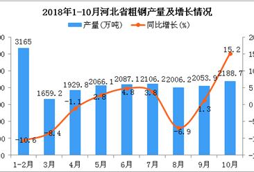 2018年1-10月河北省粗钢产量及增长情况分析(图)
