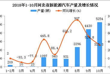 2018年1-10月河北省新能源汽车产量为15190辆 同比增长353.6%