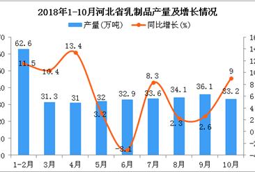 2018年1-10月河北省乳制品产量及增长情况分析