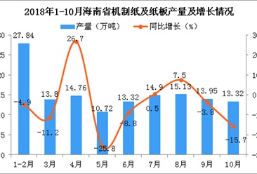 2018年1-10月海南省机制纸及纸板产量为137.74万吨 同比下降4.8%