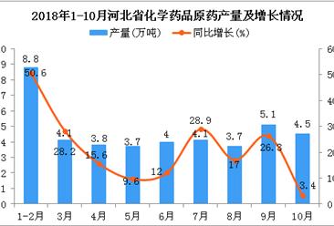2018年1-10月河北省化学药品原药产量为41.8万吨 同比增长17.9%