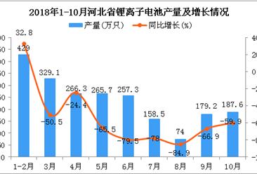 2018年1-10月河北省锂离子电池产量及增长情况分析